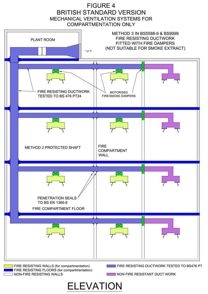 Lift Shaft Ventilation, Basement Ventilation and Car Park Ventilation Systems