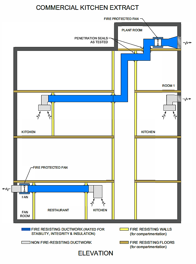 Firesafe Fire Rated Ductwork Commercial Kitchen Extract schematic diagram