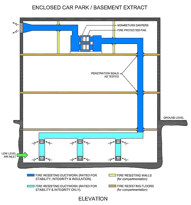 Caswell Firesafe® Car Park Basement schematic